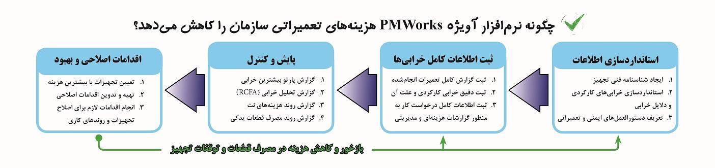 نرم افزار نگهداری و تعمیرات cmms pmworks